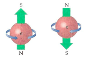 electron spin