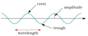 wavelength, amplitude, crest, trough