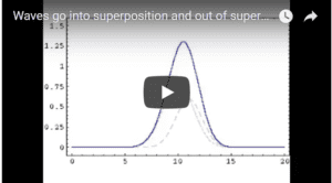 wave superposition, wave interference-animation