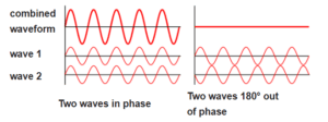 superposition of a wave, wave interference