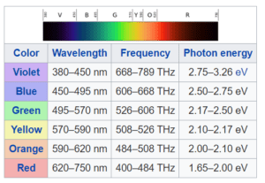 spectrum of visible light, frequency, wavelength, and energy