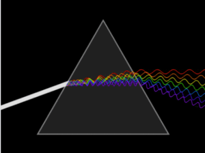 prism breaks white light into frequencies