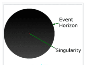 Black Hole Singularity